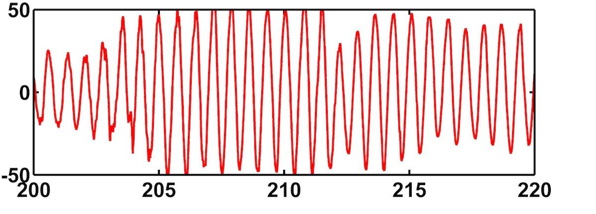 Near-Inertial Surface Velocities